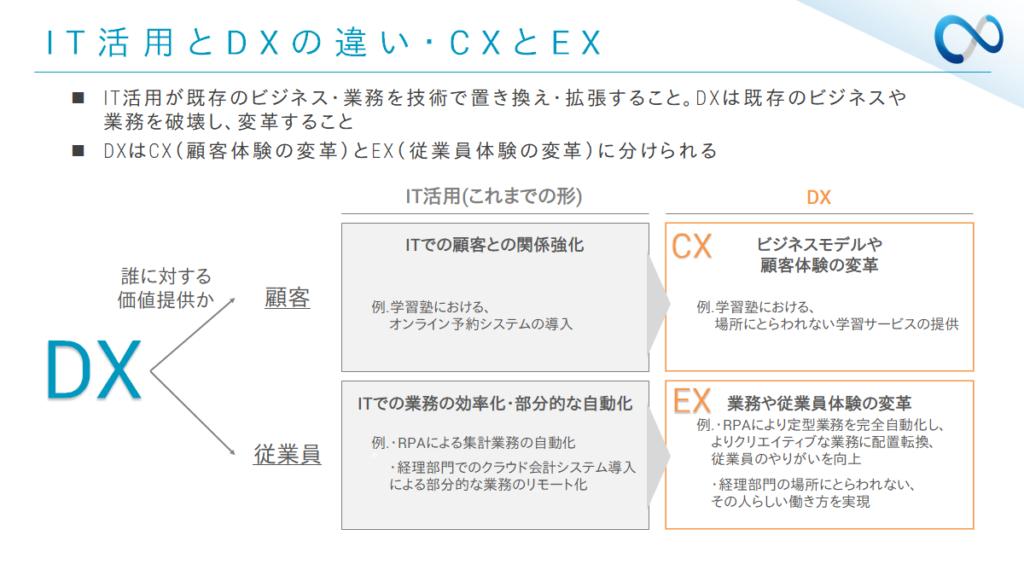 IT活用とDXの違い・CXとEX